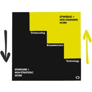 Outsourcing, Empowerment und Technology zur Reduktion Standard und nicht strategische Aufgaben zu Gunsten von strategischer und nicht Standard Arbeit