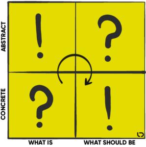 Darstellung Problemfindung und Problemlösung in rechtlichen Themen in Anlehnung an Analysis Synthesis Bridge Modell Dubberly